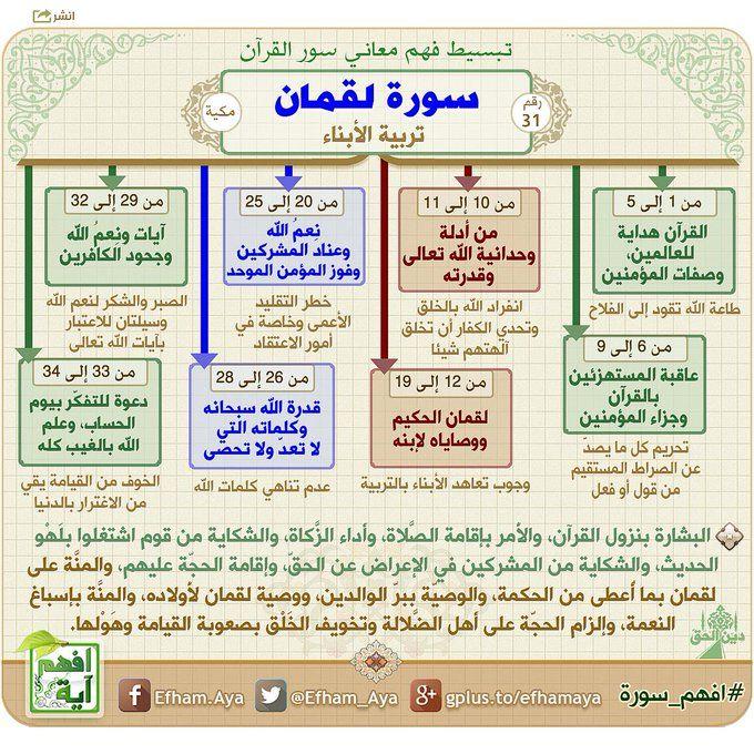 خرائط ذهنية سورة لقمان Koran Buch Islam Quran Koranverse