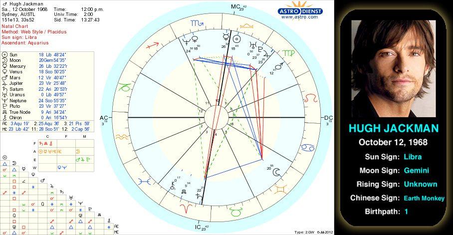 Hugh Jackmanu0027s birth chart Hugh Michael Jackman (born 12 October - birth chart template