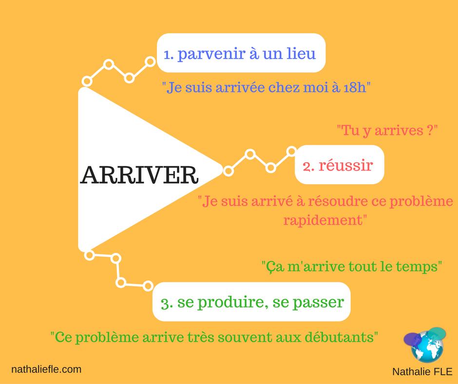 Arriver 3 Significations En 2020 Enseignement Du Francais Vocabulaire Francais Apprentissage De La Langue Francaise