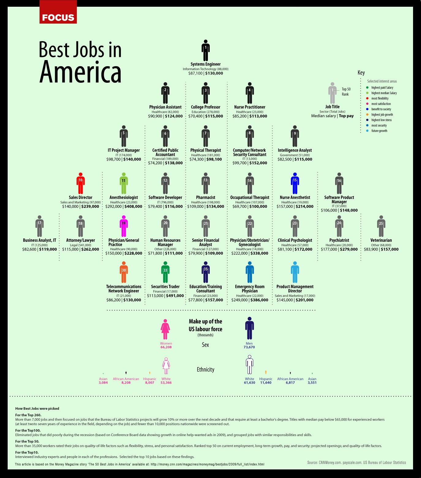 Best Jobs In America  Job Descriptions    Physician