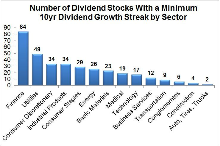 The Best Stock Sectors For Dividend Income | Dividend ...