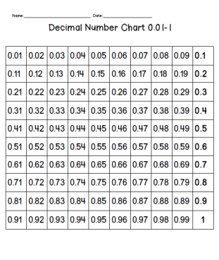 Free Decimal Number Chart Counting By Hundredths A Teaching Tips