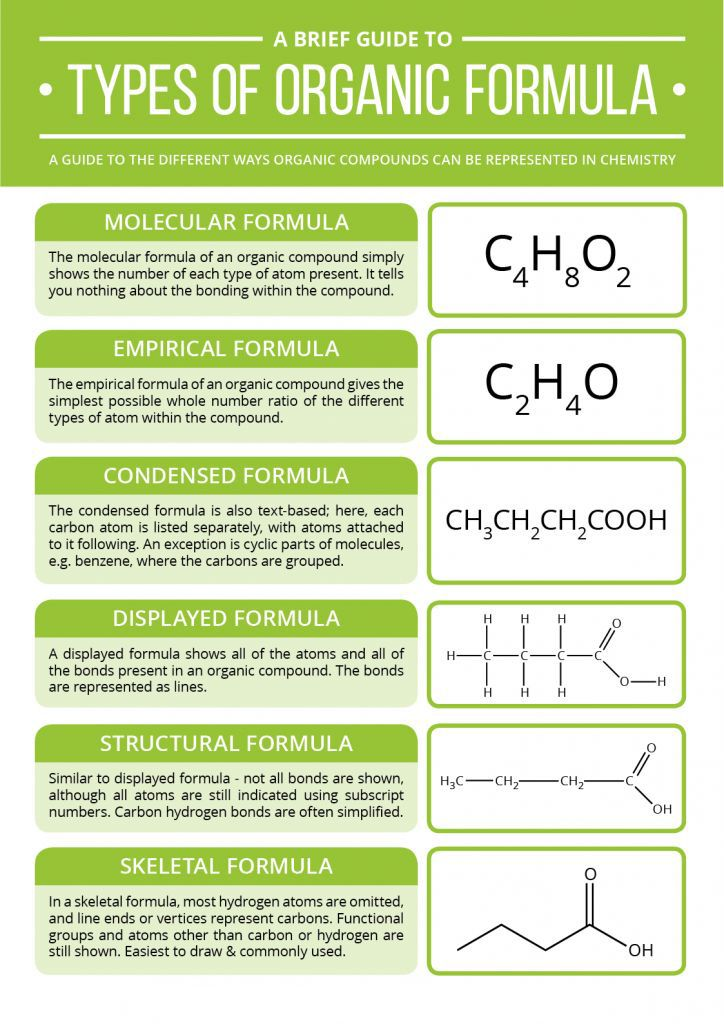 Learn Types of Organic formula chemistry | Chemistry
