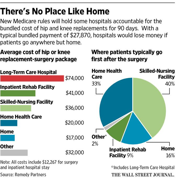 Hospitals Brace For New Medicare Payment Rules Joint Replacement