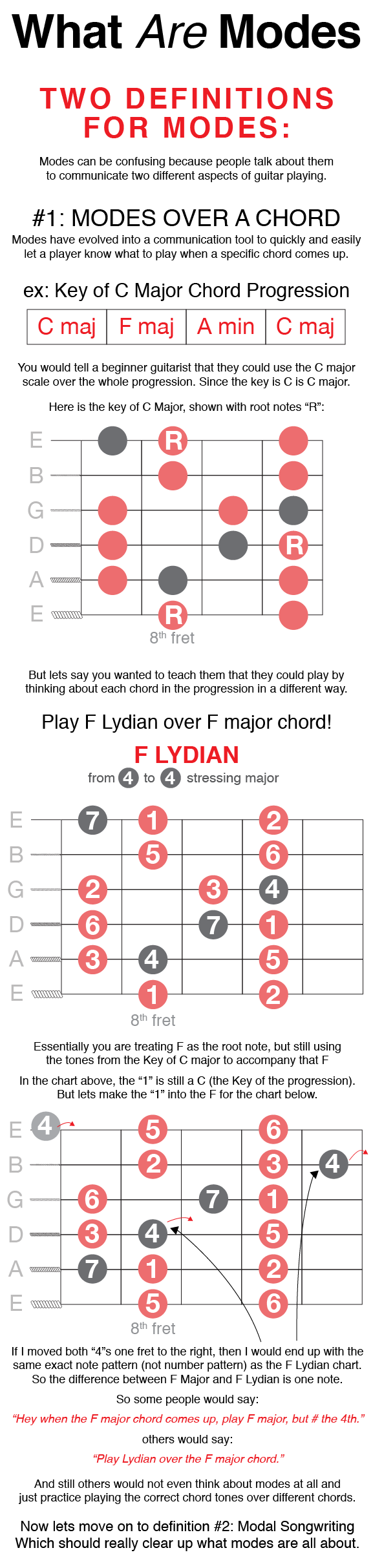 Pentatonic Scales Diatonic Scales Guitar Modes Modes Are A