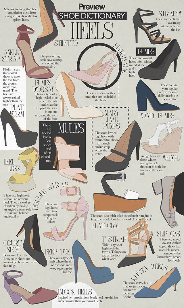 Drone Infographics The Shoe Dictionary Heels in 2020