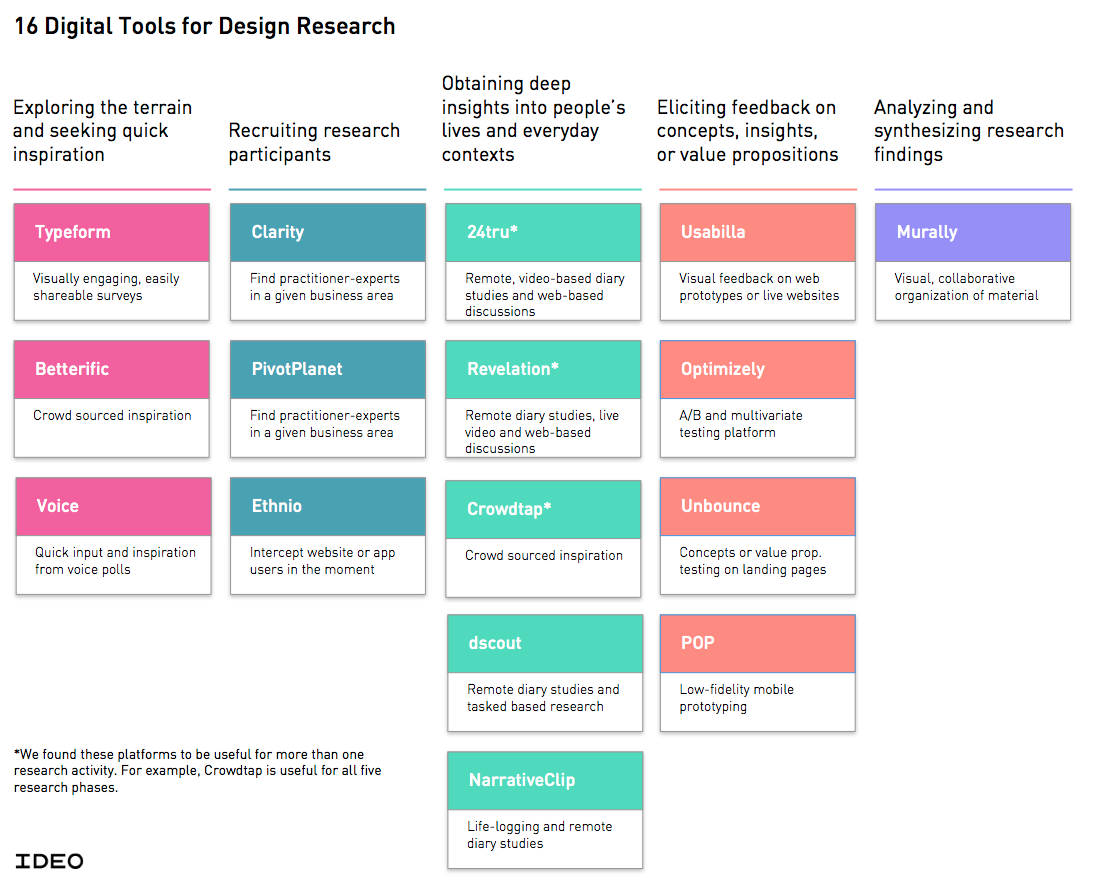 16 Tools For Design Research Http Www Ideo Com Images Uploads Work Pdf Labs Digital Tools 0914 Pdf Design Thinking Design Research Service Design
