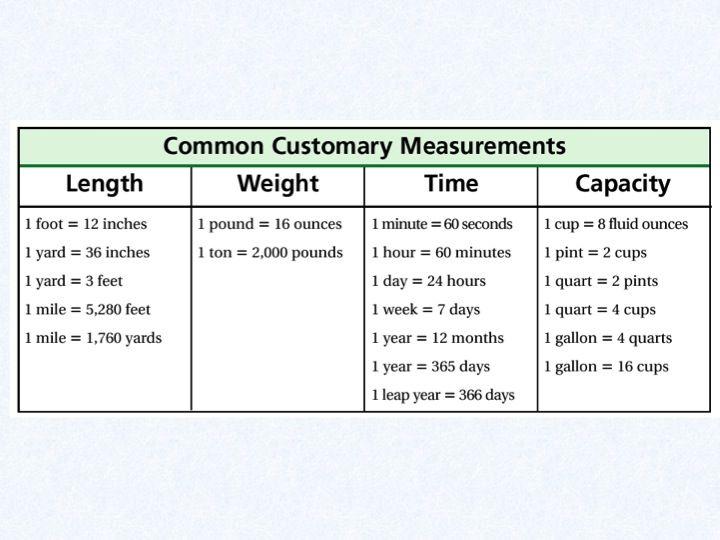 liquid volume measurements for 4th grade - Google Search 4th - liquid measurements chart