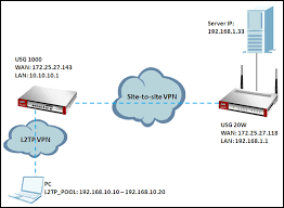 d90522c3fb7a894bfae22592a59cecf1 - Point To Point Tunneling Protocol Pptp Vpn