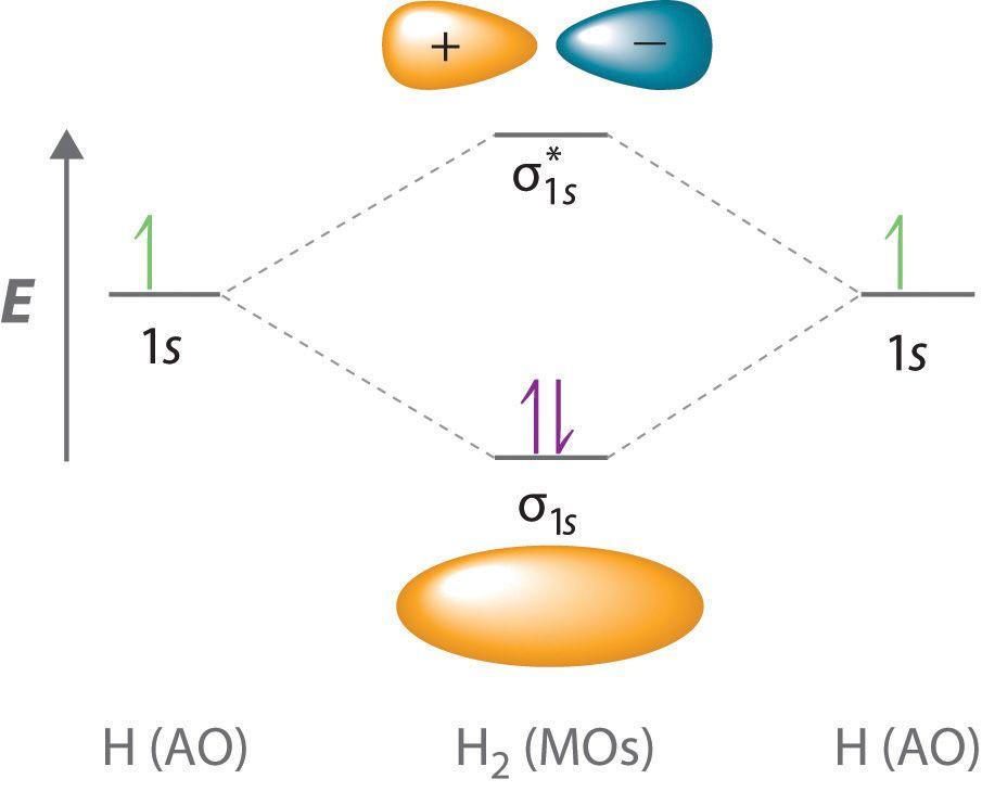 Molecular Orbitals For The H2 Molecule A This Diagram Shows The