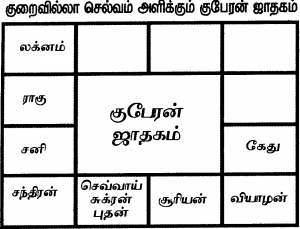 Tamil Jathagam Tamil Astrology Devotional Quotes Vedic Mantras