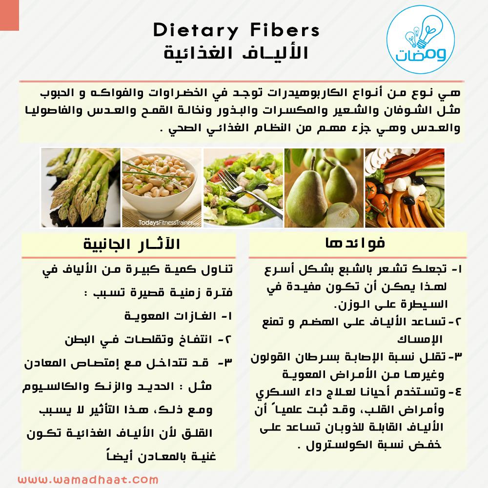 نسمع عنها الكثير وعن فوائدها ولكن هل نعرف ما هي المصدر Www Nlm Nih Gov Anas H S Al Dewachi Wamadhaat Dietary Dietary Fiber Skin Care