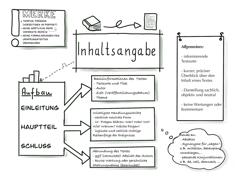 Sketchnotes Inhaltsangabe Unterrichtsmaterial Im Fach Deutsch In 2020 Inhaltsangabe Lernen Deutsch Unterricht