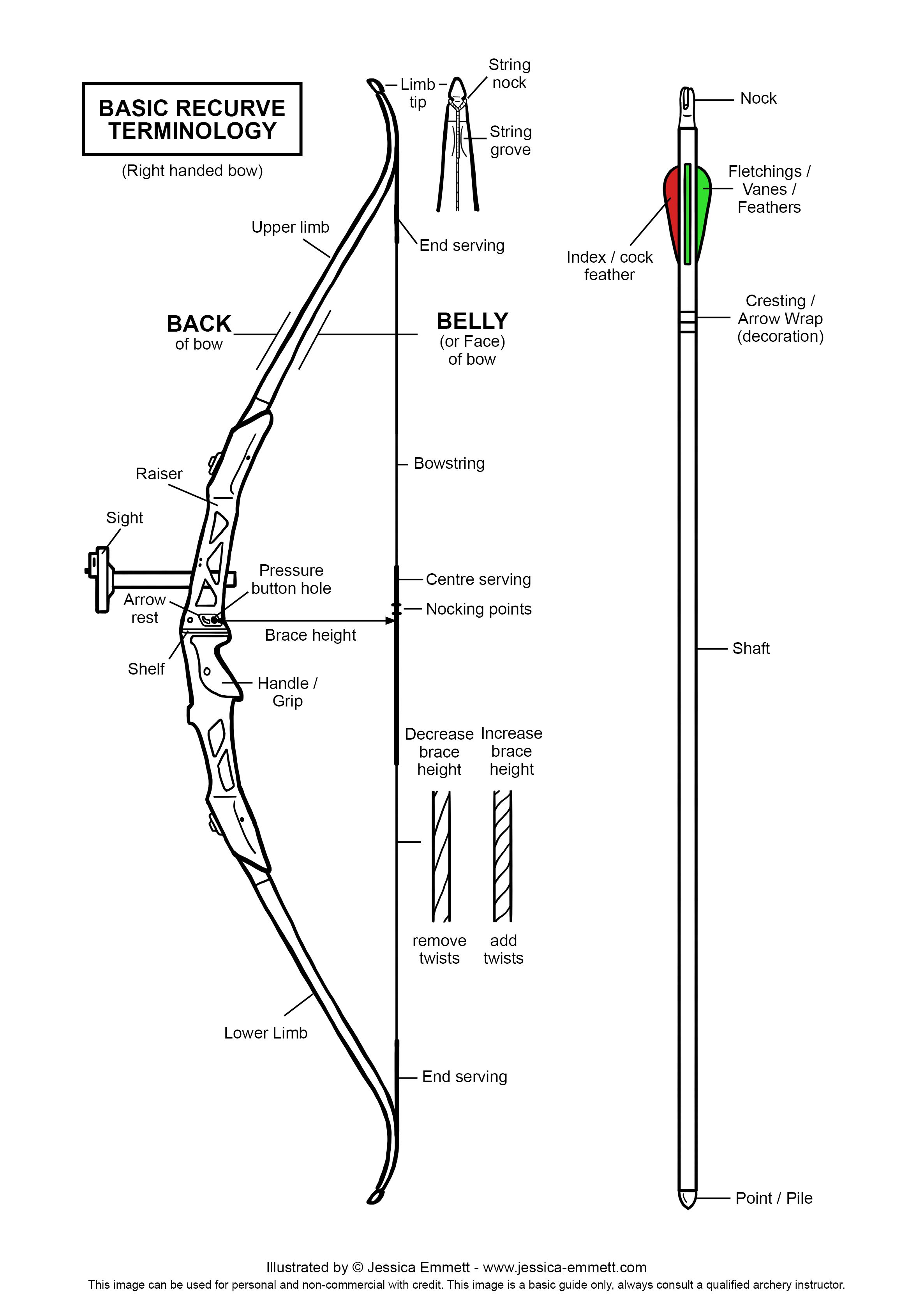 diagram of a archery bow and arrow
