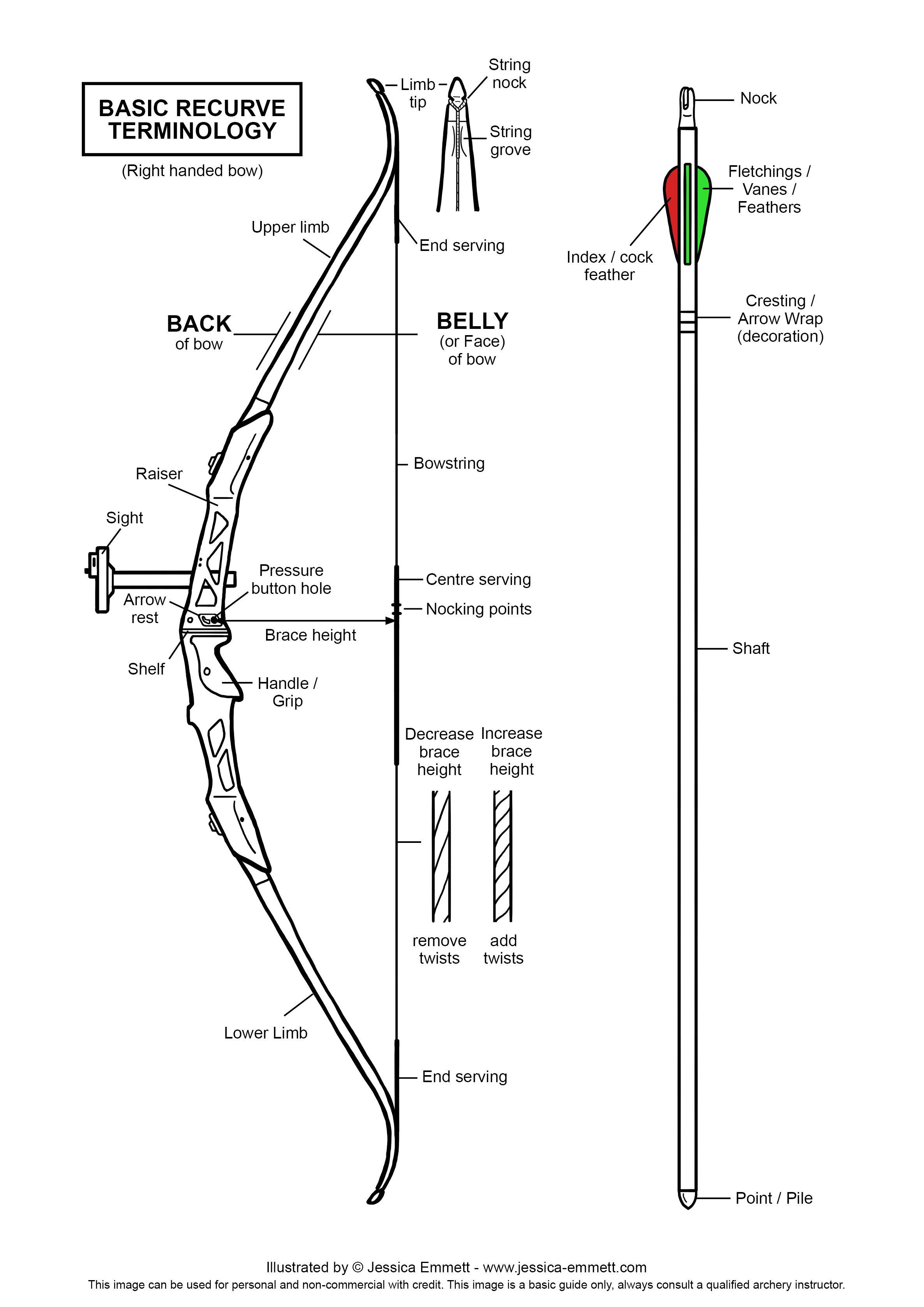 Basic Gun Diagram 220 3 Phase Wiring Recurve Terminology Jpg 2 3723 354 Pixels