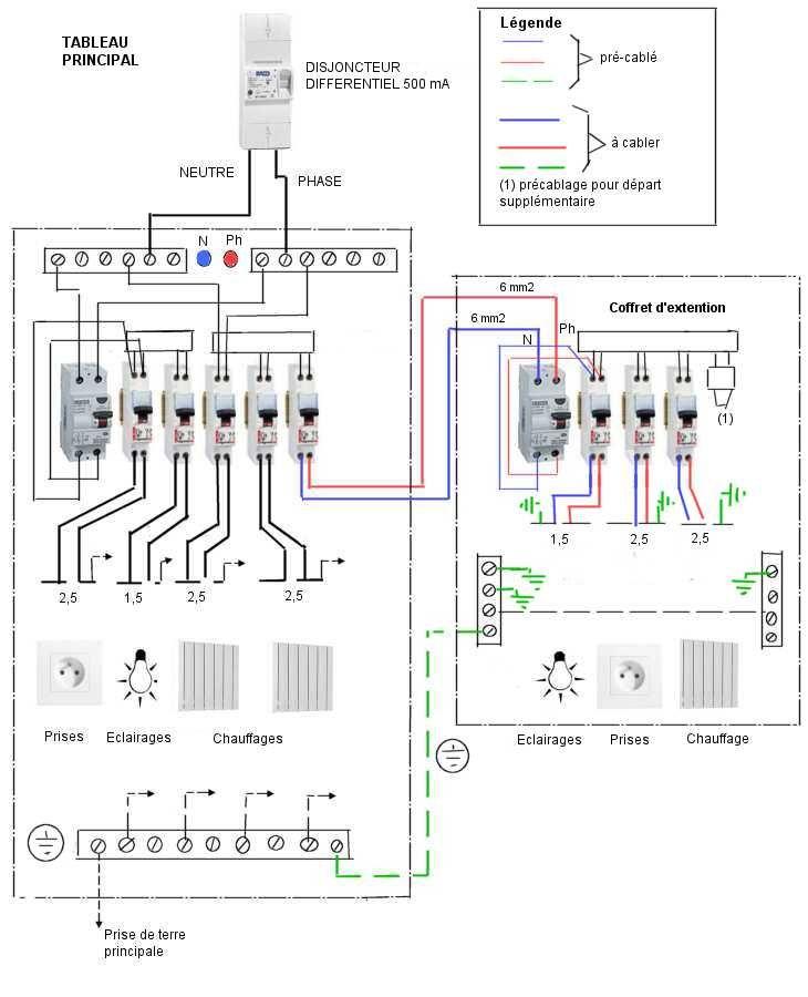 Sch ma du coffret lectrique secondaire de redistribution - Cablage coffret electrique maison ...