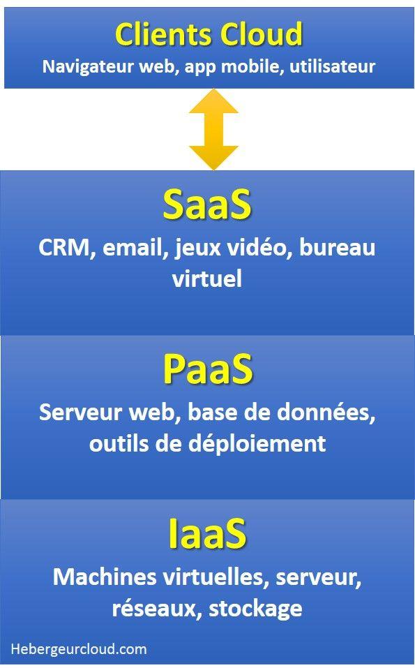 Les modèles de services Cloud