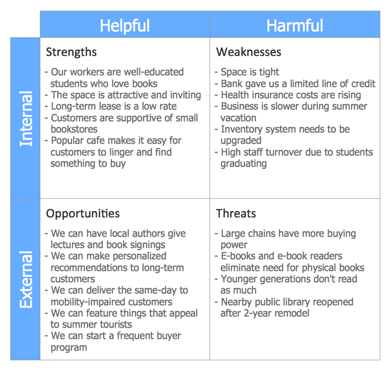 Swot Analysis For A Business  Powerpoint    Swot