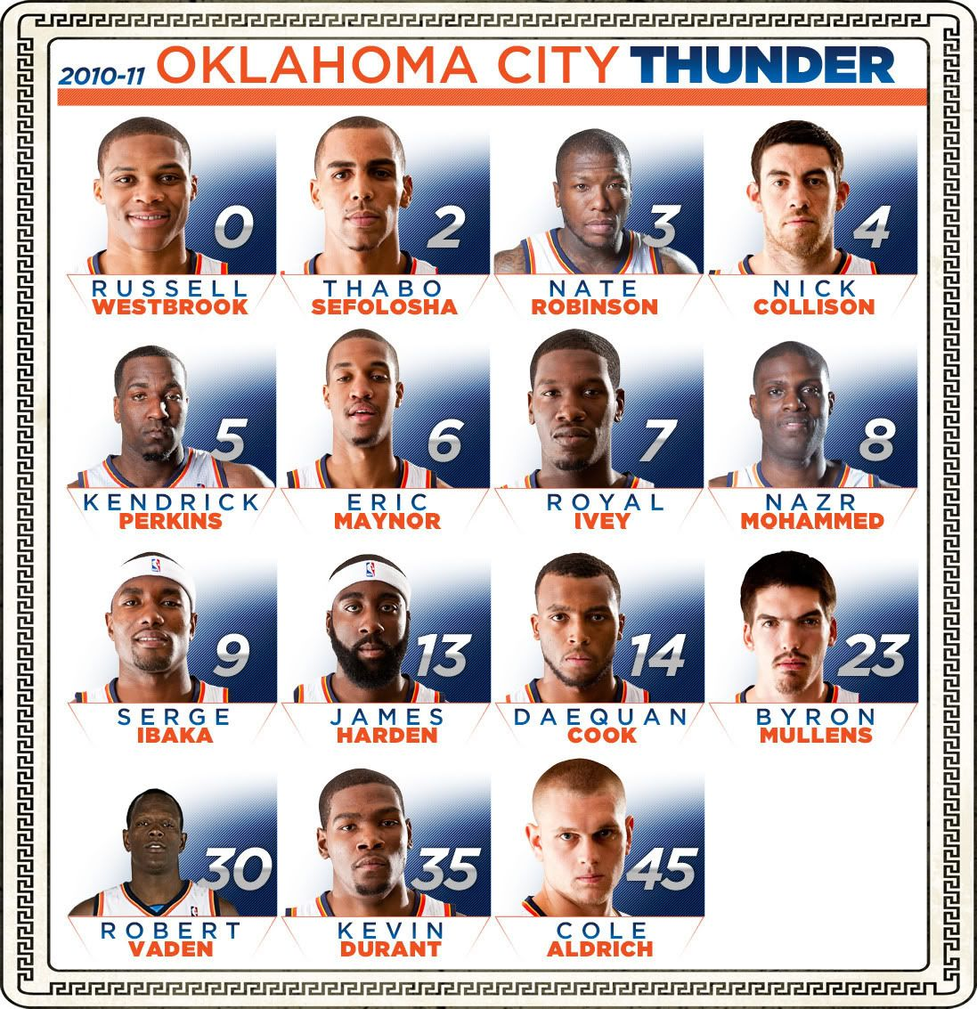 Thunder Players Pictures Doug Dawgz Blog What A Great Thunder Team What Great Thunder Fans Thunder Team Thunder Thunder Players