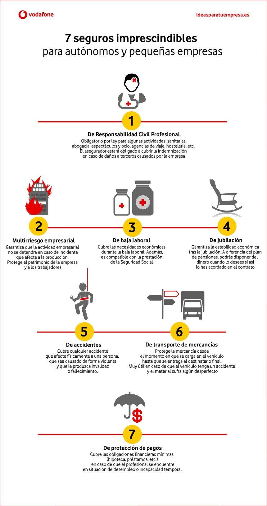 7 Seguros Imprescindibles Para Autónomos Y Pymes Infografia Infographic Entrepreneurship Tics Y Formación Pymes Seguro De Vida Seguros
