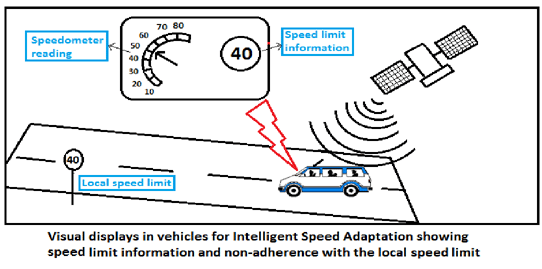 When the ISA system is installed in a vehicle it uses a GPS (Global Positioning System) to determine its exact location. The ISA system also consists of a small computer and a digital map over the area where the vehicle is located. The map contains information about the speed limits along the road, and the system can therefore detect if the vehicle is being driven above the speed limit and issues a warning to the driver.