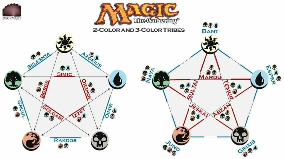 2 Color And 3 Color Tribes Magic The Gathering Kids Rugs