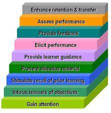 Image result for instructional design model for online learning (idol)