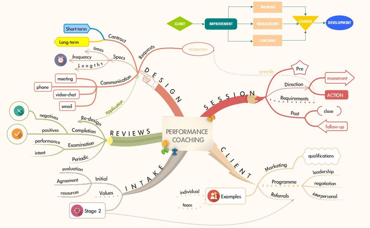 Mind map and flowchart showing the different stages of performance mind map and flowchart showing the different stages of performance coaching created by in nvjuhfo Images