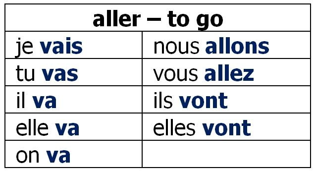 f9fac4a5e French Verb Quiz the Verb aller | french resources | French verbs ...