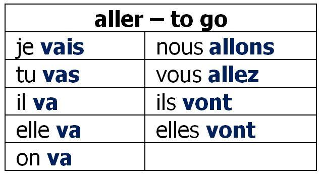 Aller also french verb quiz the resources pinterest rh