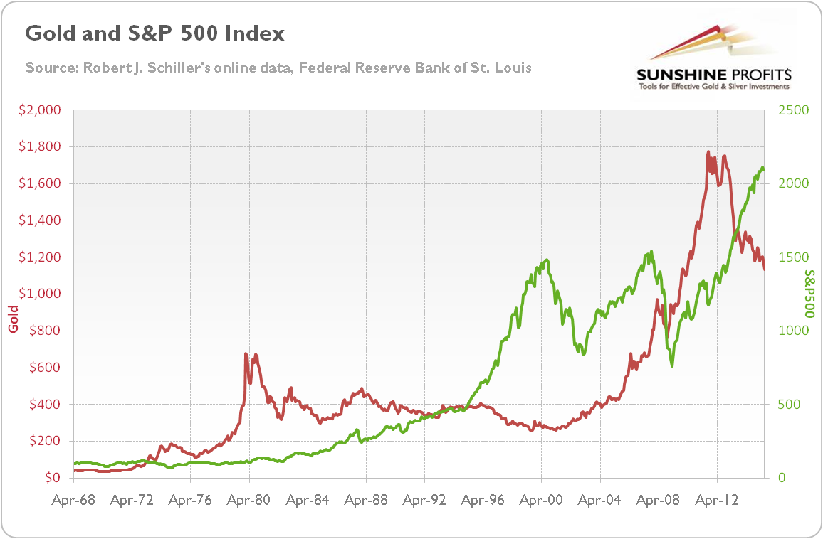 Gold And Stock Market Chart In 2020 Stock Market Chart Gold Stock Market Stock Charts