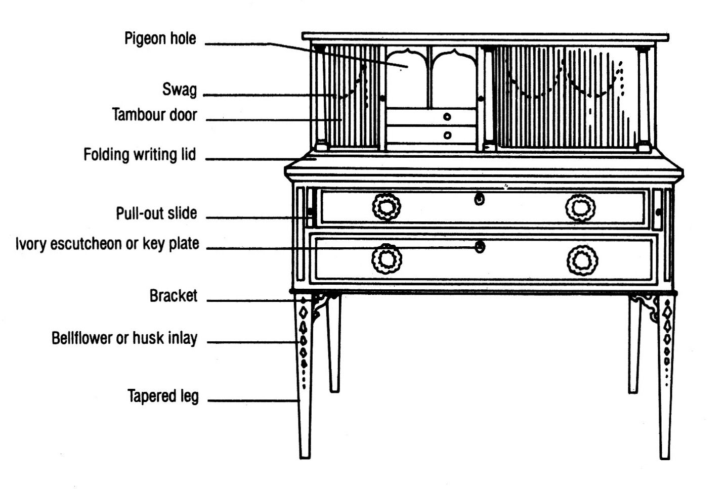 Diagram Of Federal Tambour Desk 1794 1804 Boston By John And Thomas