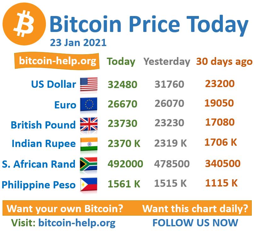 bitcoin zar value)