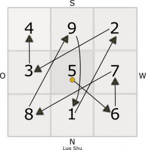 das magische quadrat luo shu © feng-shui.net | feng shui