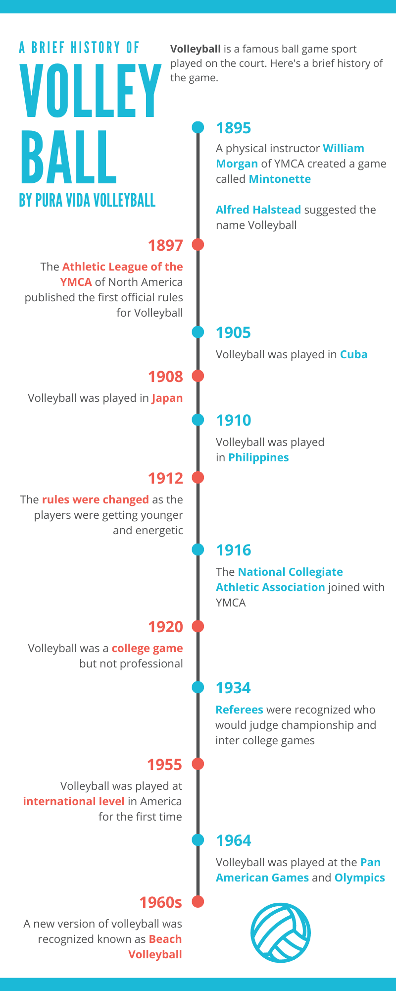 What Year Did Volleyball Start Fun Facts By Pura Vida Volleyball In 2020 History Timeline Volleyball History
