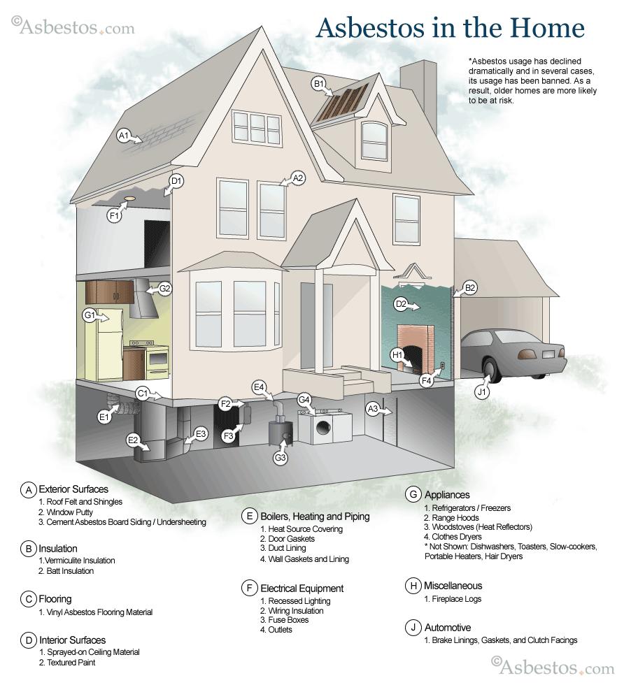 Asbestos In The Home Diy Remodel Building Design Remodel
