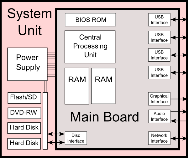 d9185e462a40b089d50dbca8393b2fe0 diagram of a computer system unit and the components system unit