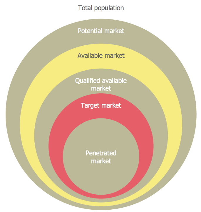 Diagram target market marketing target and circular diagram target market example target market onion diagram target market target diagram target market example world of examples target market example world of ccuart Gallery