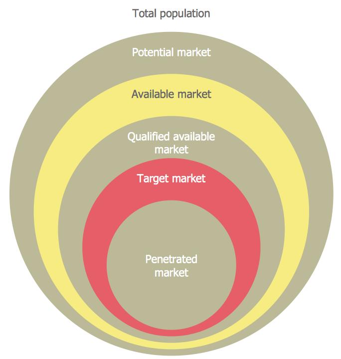 Diagram Target Market Target Market Target Marketing
