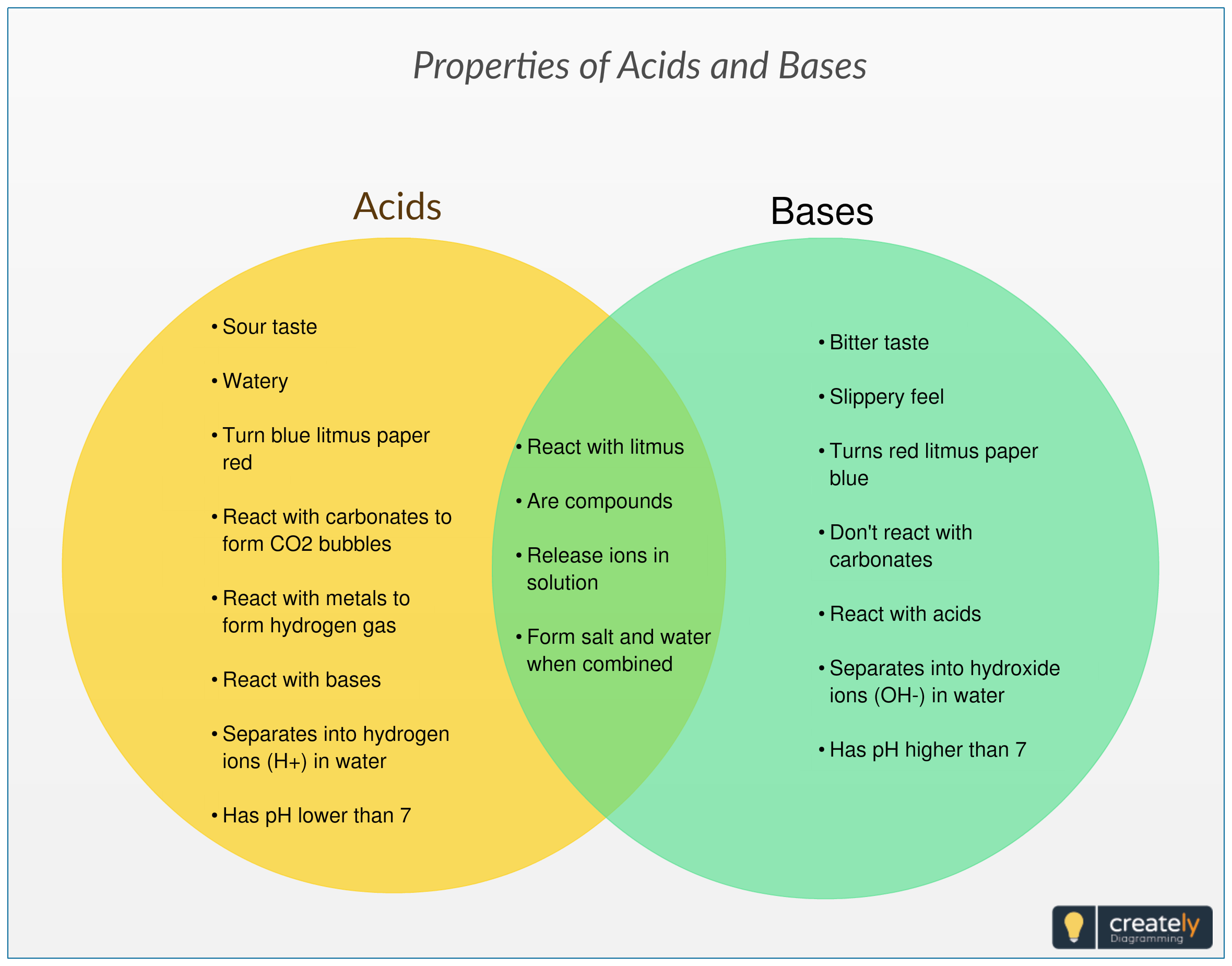 compare and contrast acids and bases venn diagram