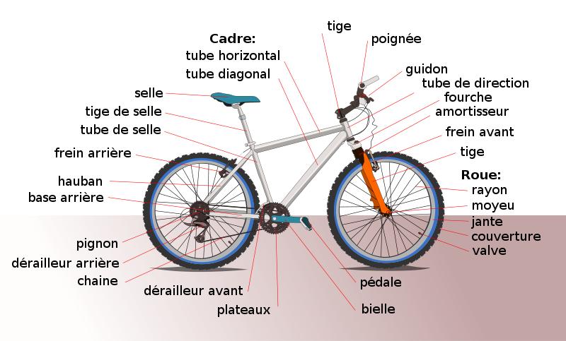 Fichier Bicyclette Diagramme Png Mit Bildern Jimdo