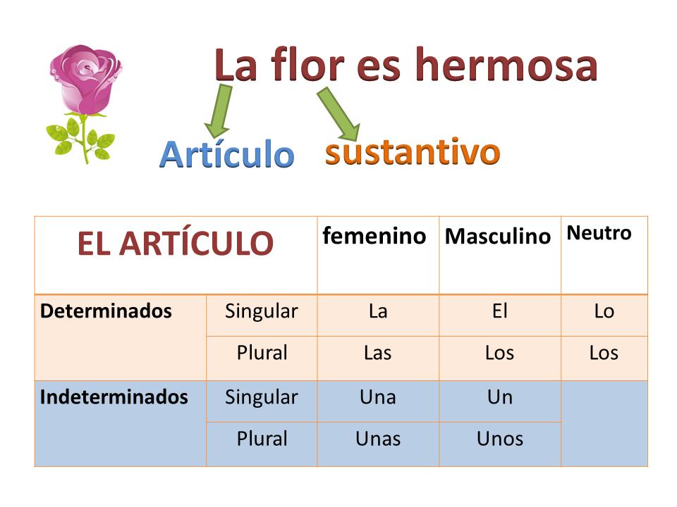 Lista De Articulos En Espanol Gramatica Google Search Gramática Español Articulos