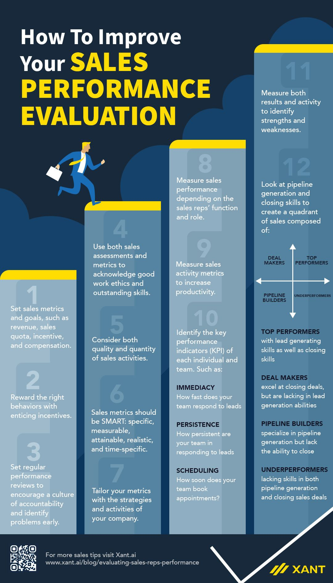 12 Tips For Evaluating Sales Reps Performance Infographic