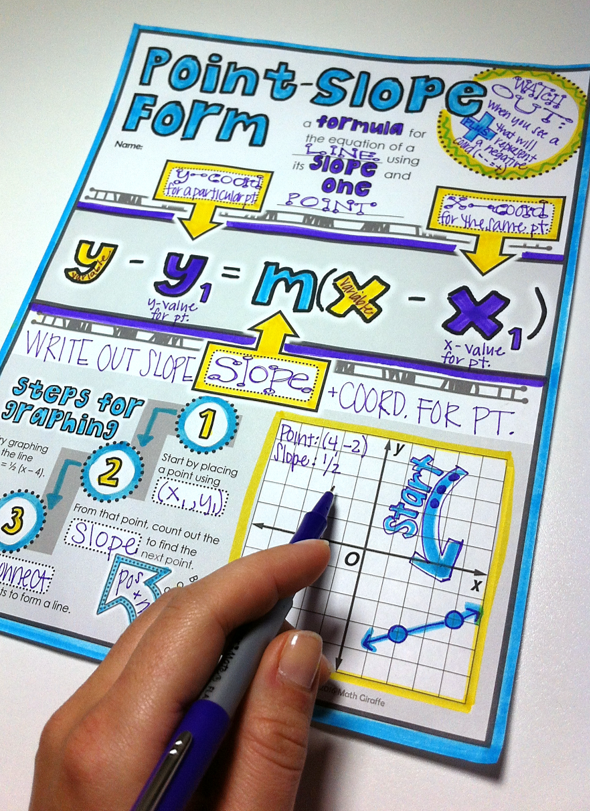 Point-Slope Form Doodle Notes | Math notes, Linear function ...