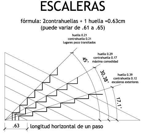 Risultati immagini per escalera en l medidas progetti - Dimensiones escalera de caracol ...