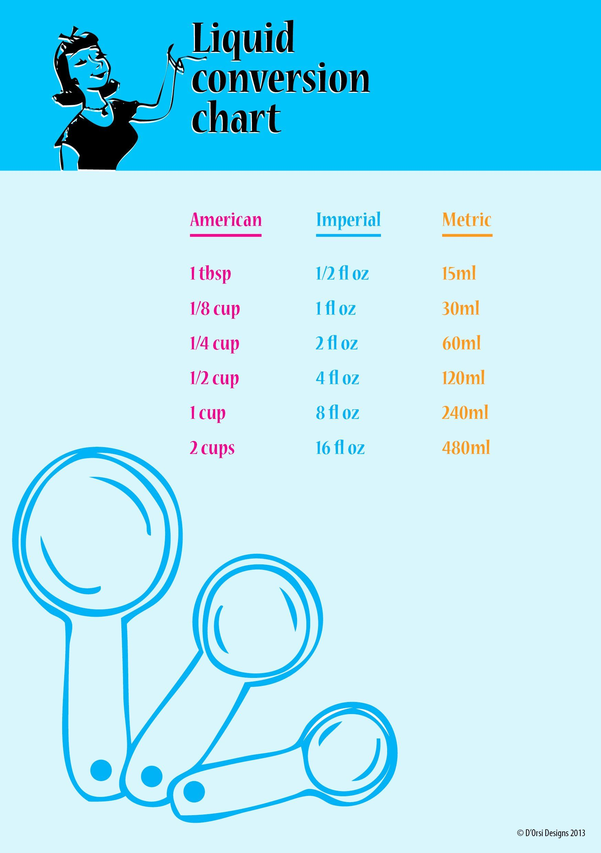40 Liquid Measurement Conversion Chart In