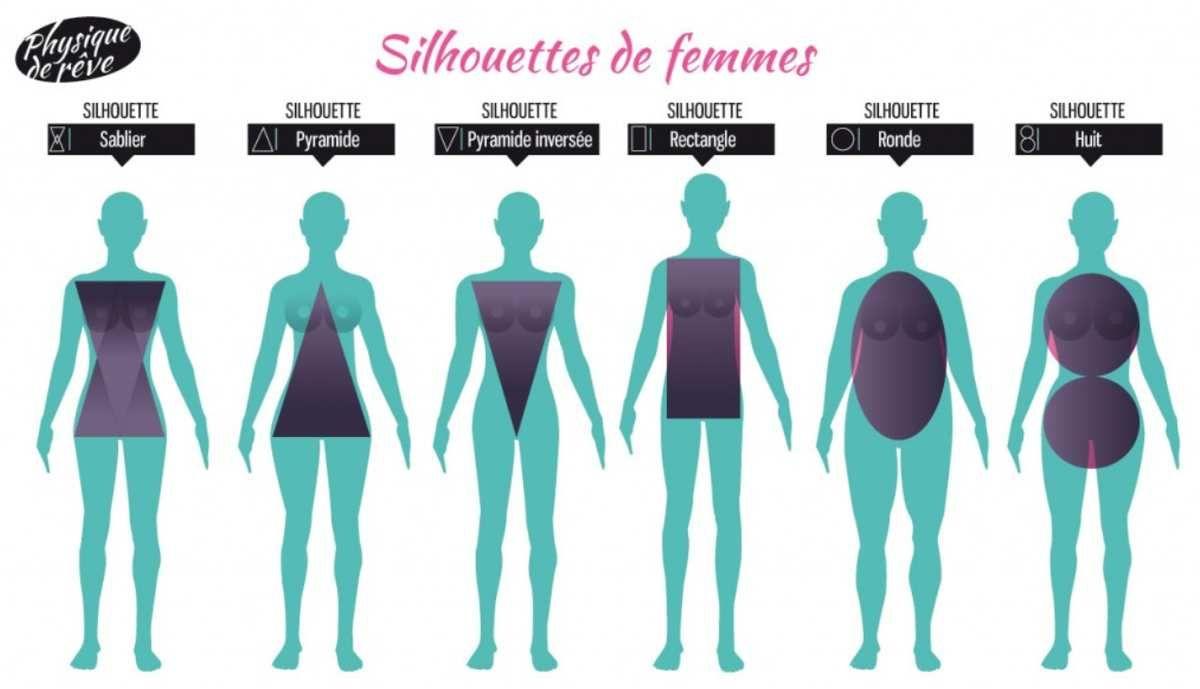 Quel morphologie tes vous et que porter types de - Quelle robe porter quand on a des hanches ...
