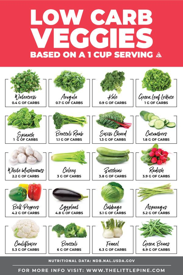 43 Low Carb Vegetables (Printable Chart!) #lowcarbveggies