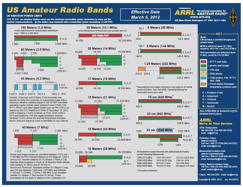Us Amateur Radio Band Chart Arrl Usa Amateur Radio Bands For Ham