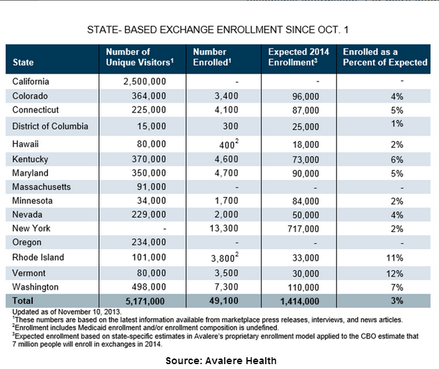 Snapshot Of Enrollment Numbers From States Running Their Own